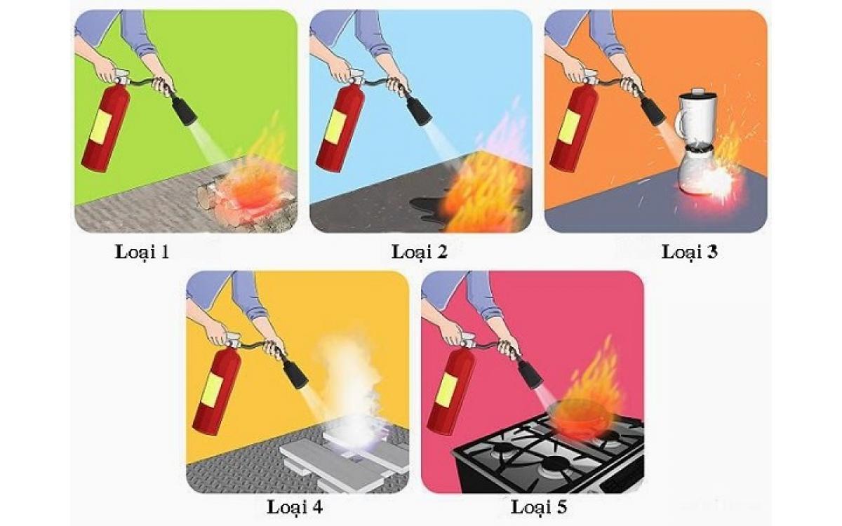 Các chất chữa cháy cơ bản