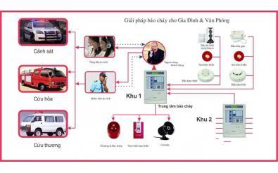 Những quy định khi lắp đặt thiết bị phòng cháy chữa cháy bạn nhất định phải biết