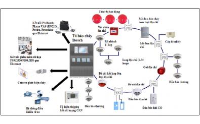 Tiêu chuẩn thi công hệ thống thiết bị phòng cháy chữa cháy